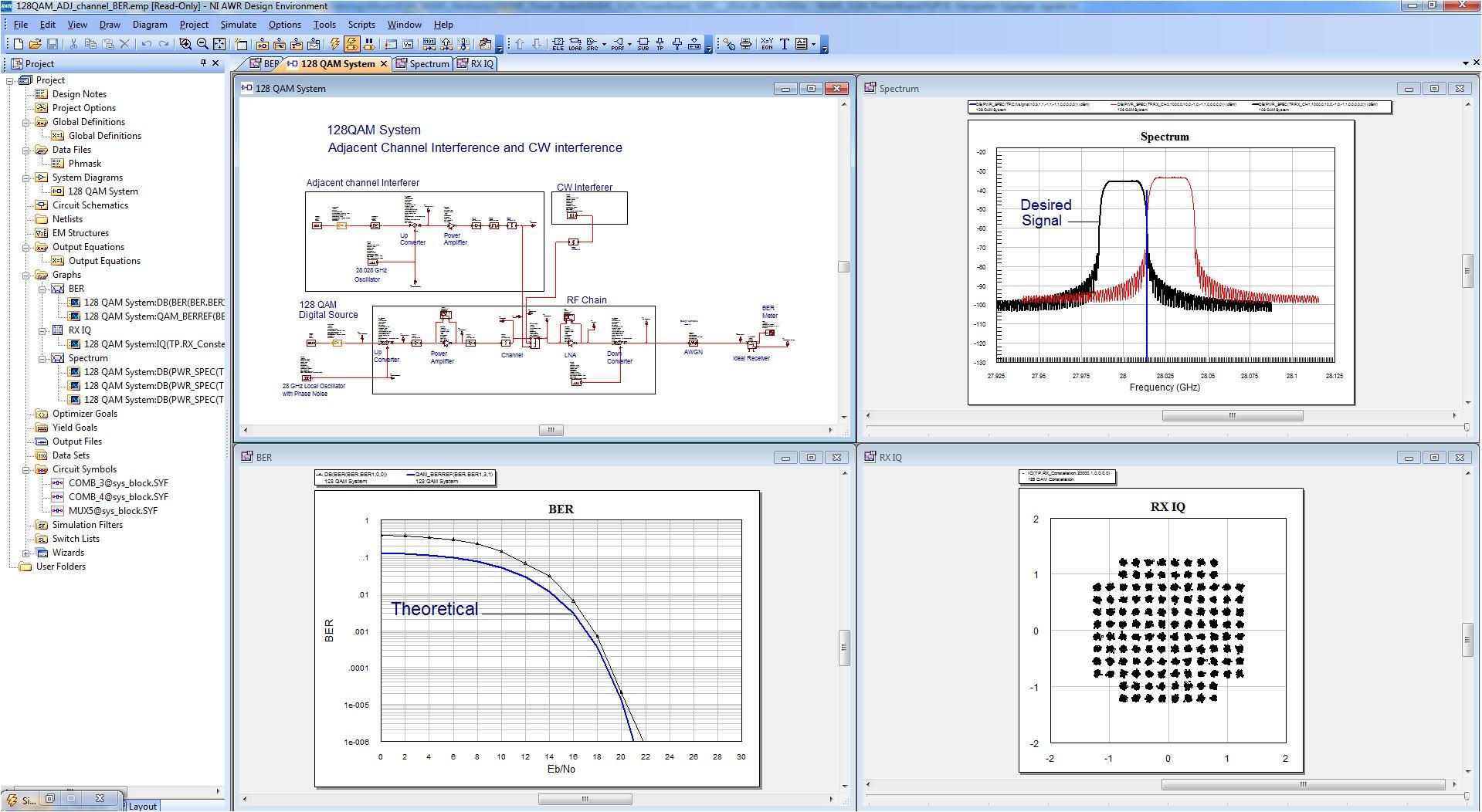 IoT, RF Electronic, Antenna Design, Circuit Design